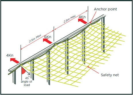 Attaching safety nets to timber structures.